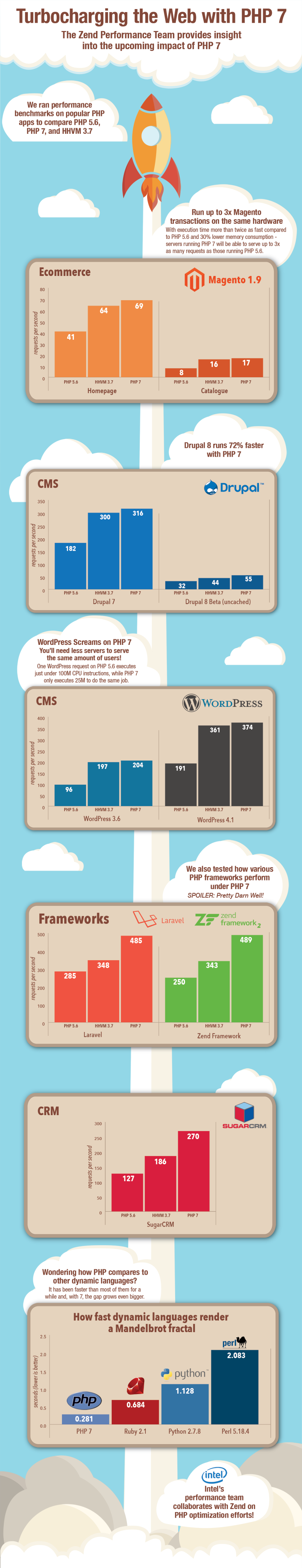 PHP 7 Performance Infographic